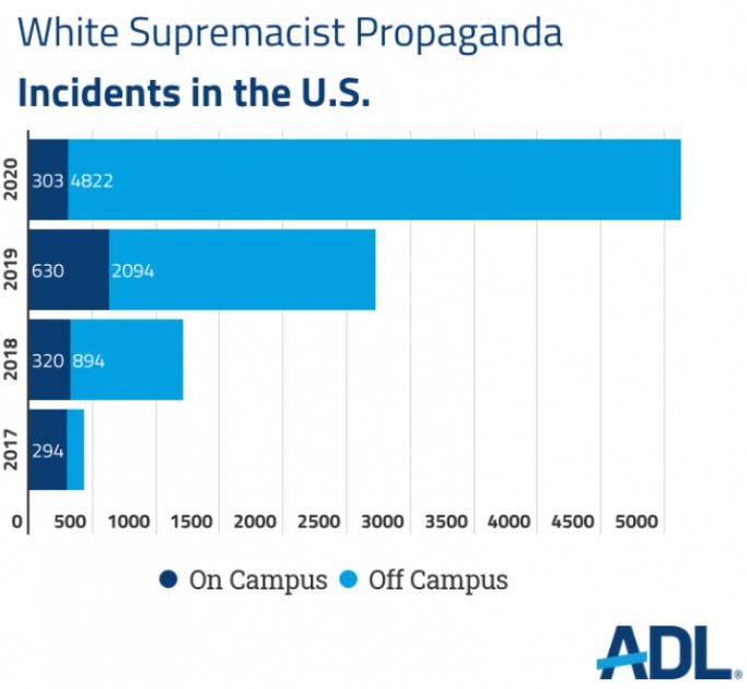 White Supremacist Propoganda incidents in the US 2017-2020